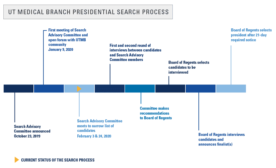 UTMB Presidential Search Timeline