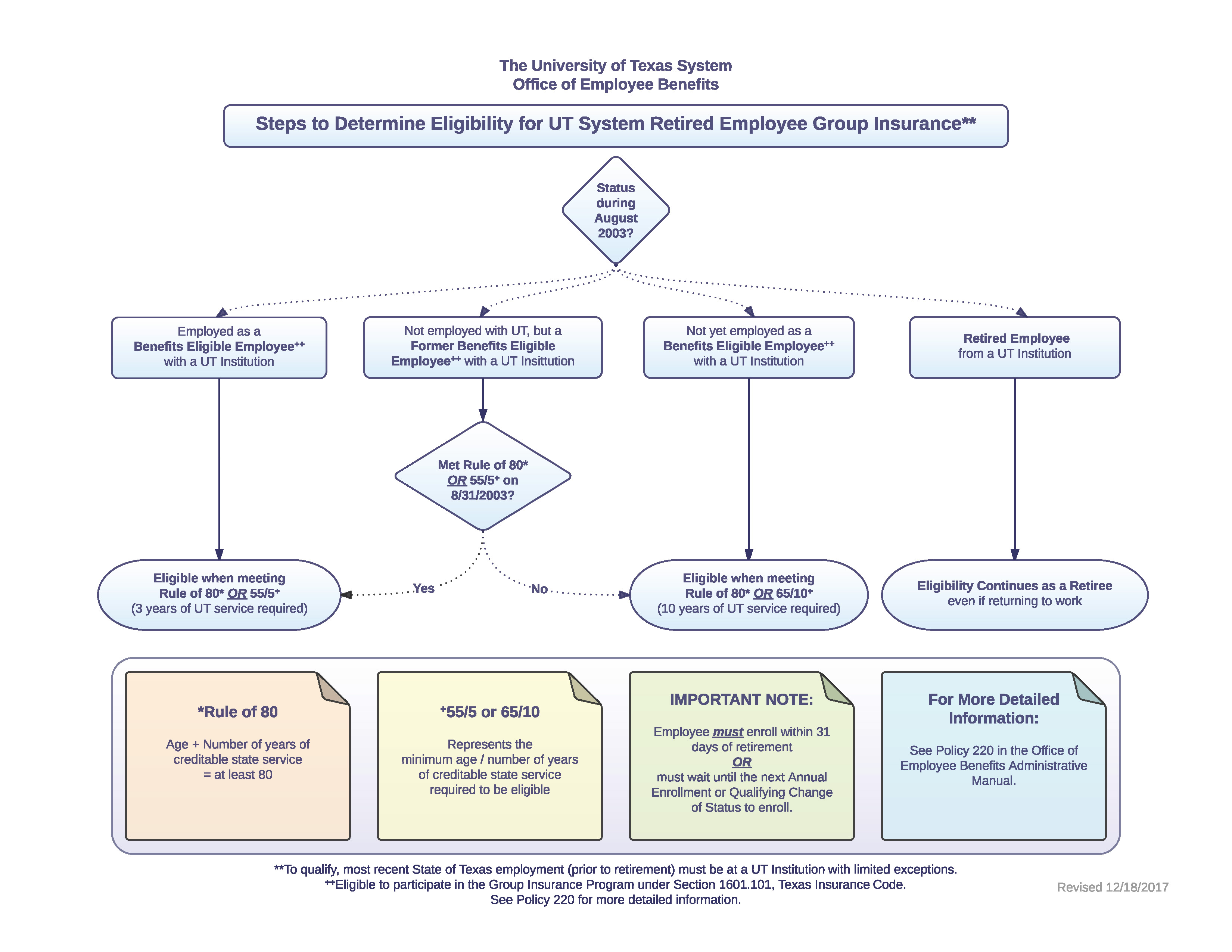flow chart of enrollment system Flowchart of timetable systems system to use process monash course and unit handbook and faculty course maps class timetable use is optional.