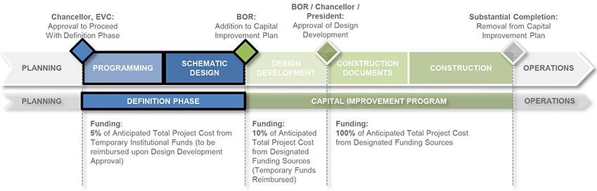 Capital projects definition