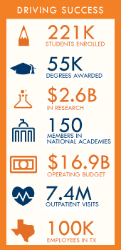Driving Success in studetn enrollment, degrees awarded, research, and more.