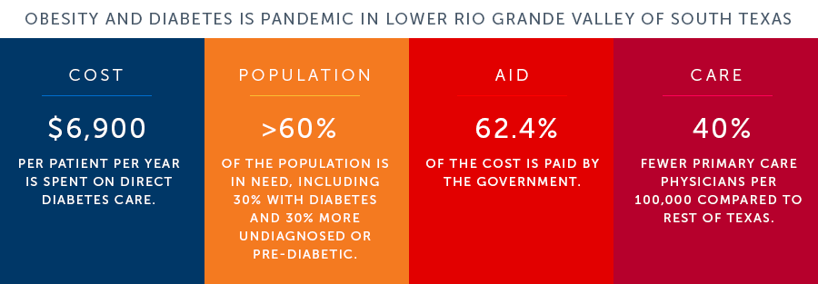 Obesity and Diabetes is pandemic in Lower Rio Grande Valley of South Texas