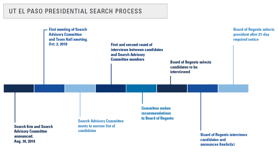 Timeline for the UT El Paso Presidential search