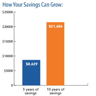 ... TSA And UTSaver DCP Are Designed To Help You Save More Money On Your  Own So That You Have The Income Needed To Last Throughout Your Years In  Retirement.