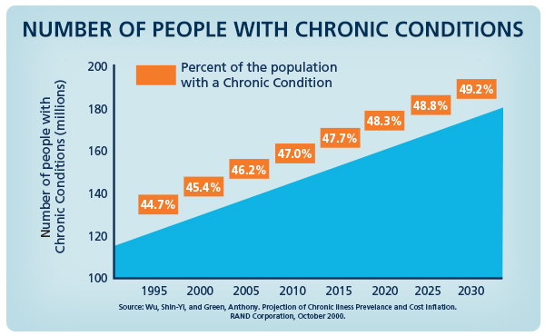 Chronic Condition Graphic