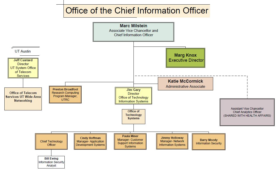 Org Chart University Of Texas System