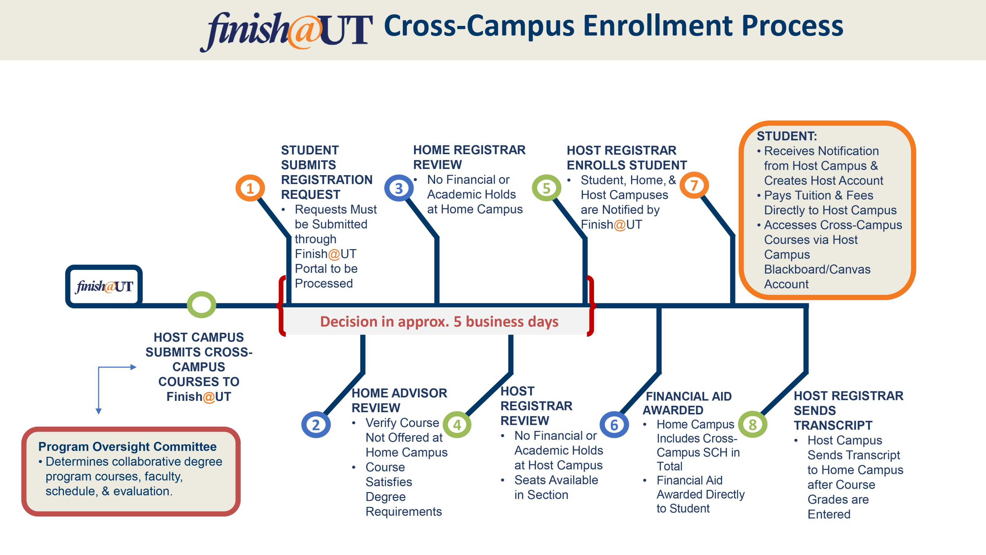 Finish@UT Cross-Campus Enrollment Process Graphic